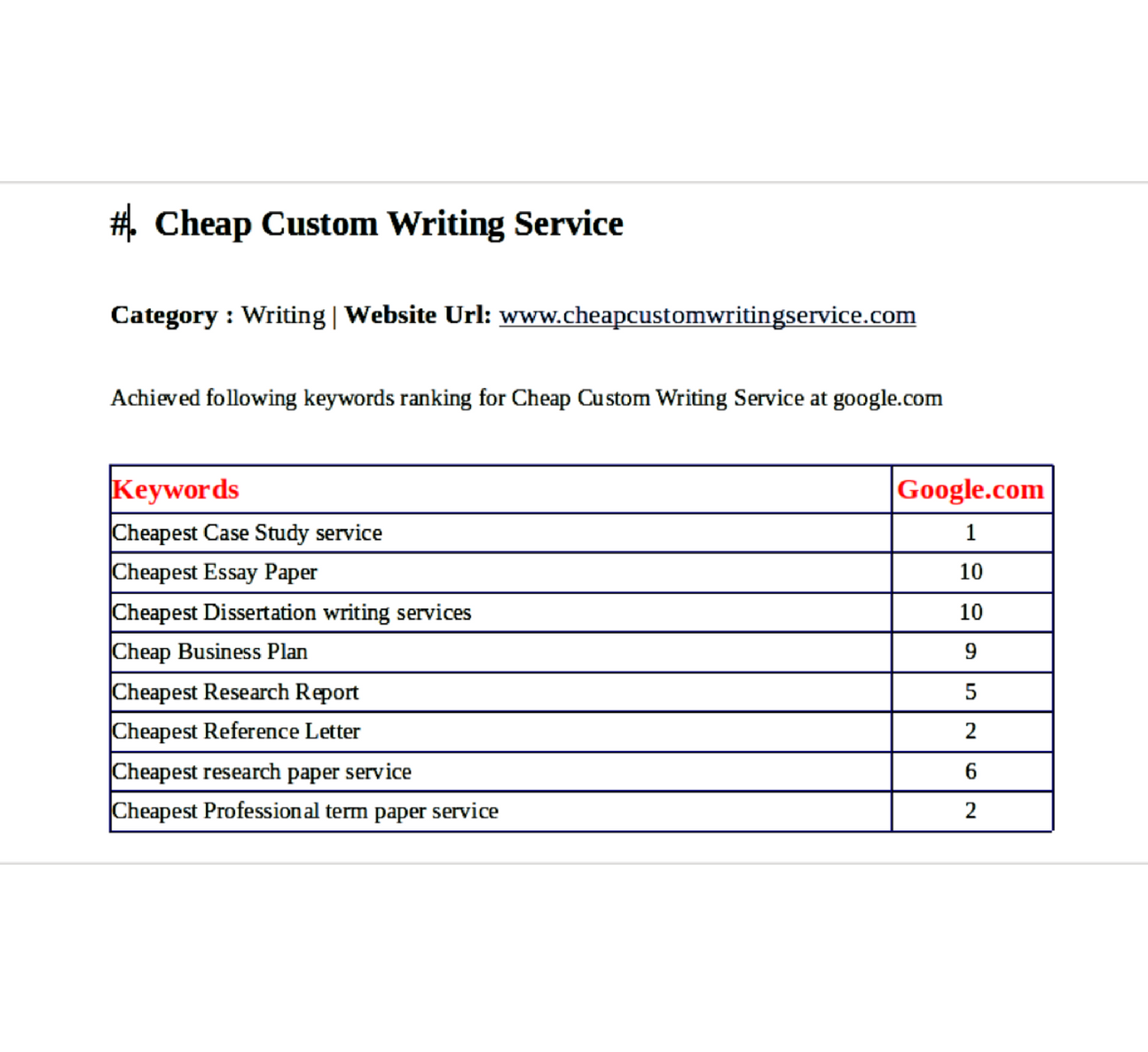 Cheap Custom Writing Service Project Description Achieved Cheap Custom Writing Service